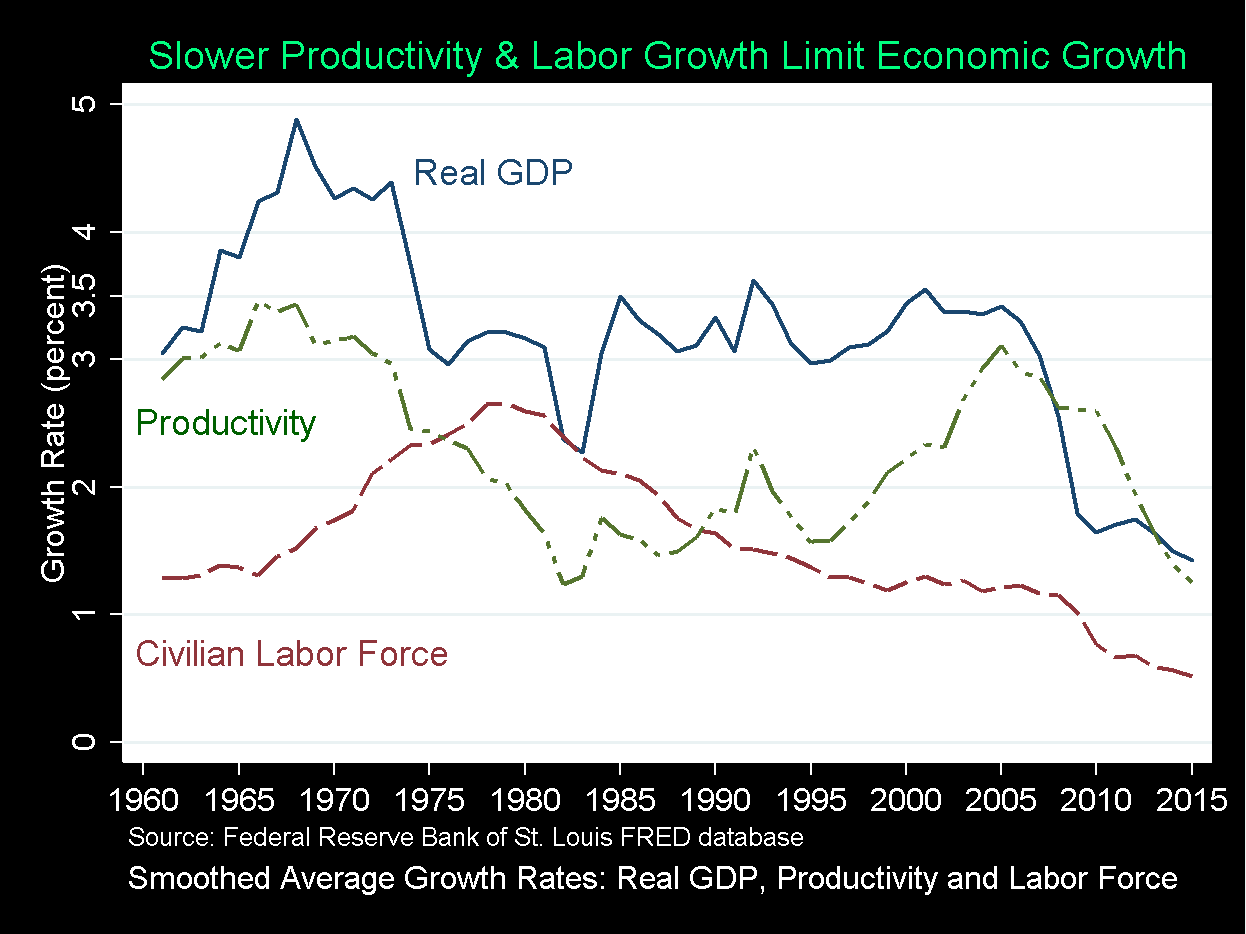 Can the U.S. Economy Sustain 3½ to 4 Percent Economic Growth?