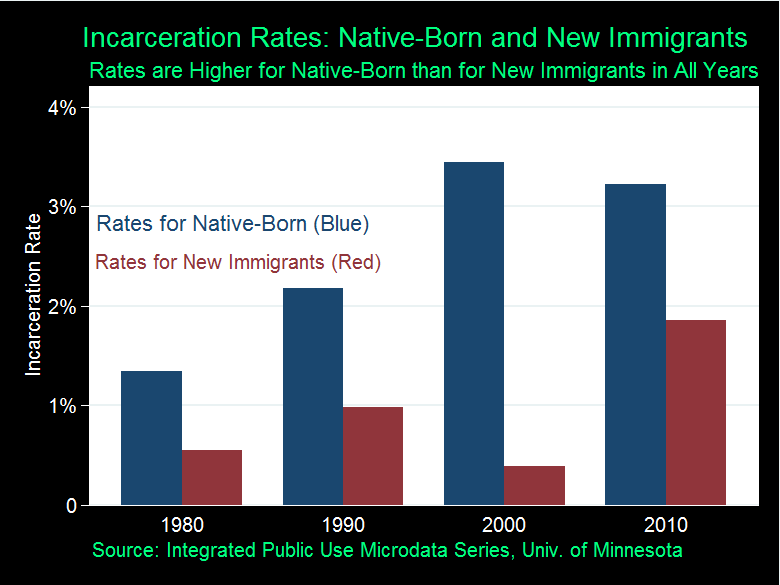 Are Immigrants More Likely to Commit Crimes?