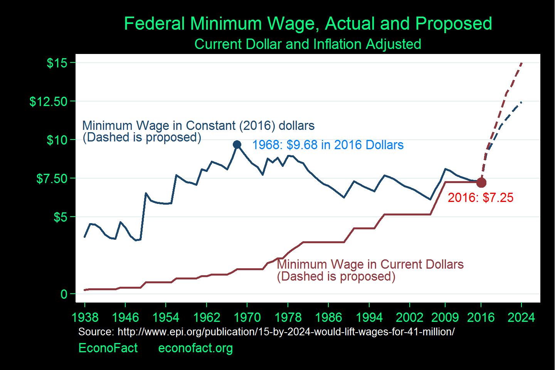 Do Minimum Wages Really Kill Jobs?