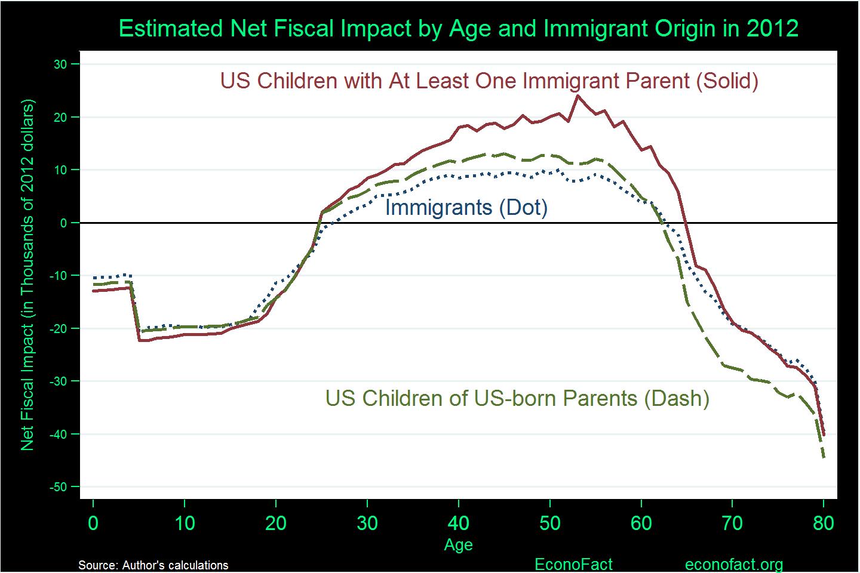 do immigrants cost native-born taxpayers money? | econofact