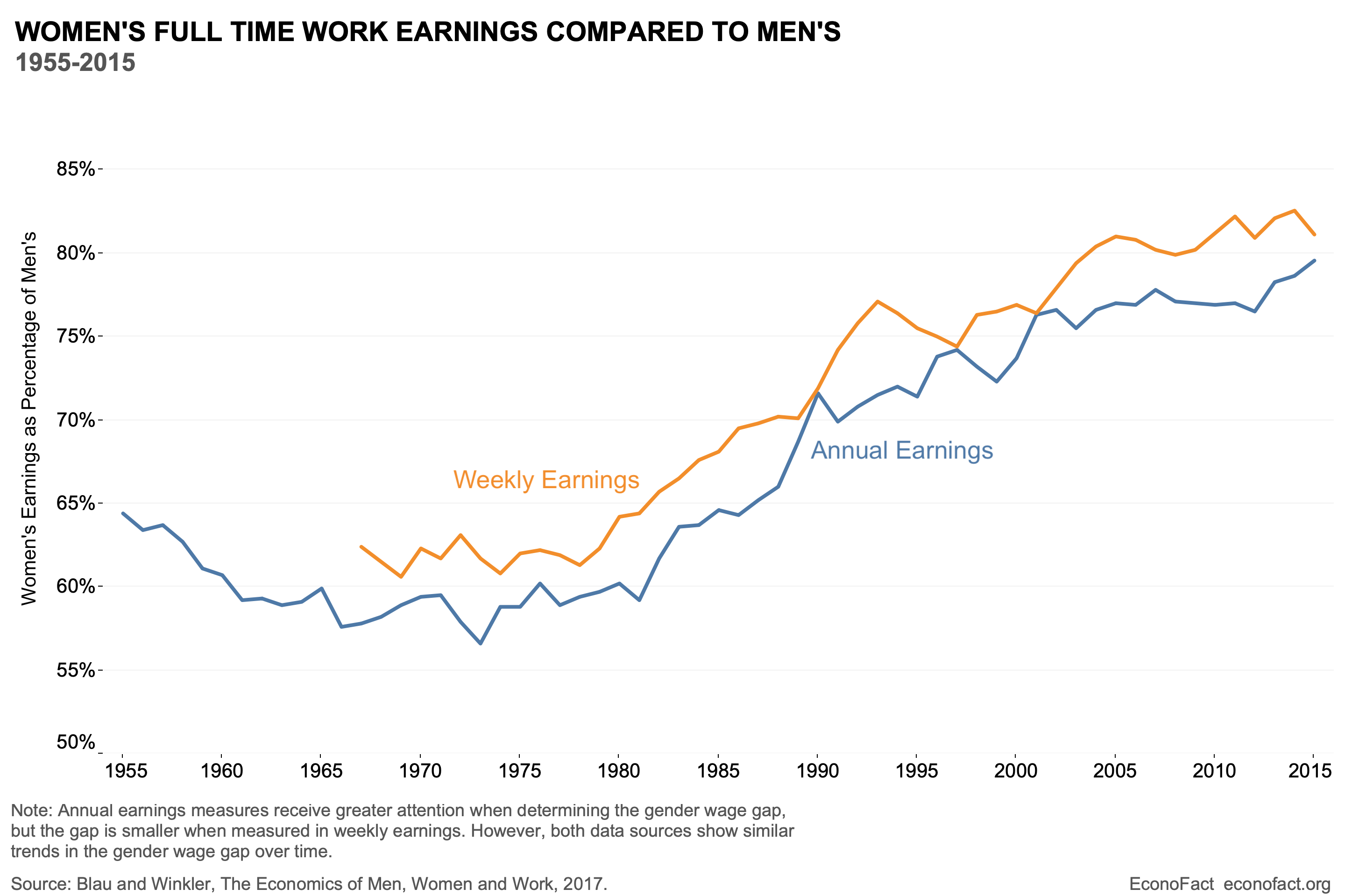 Why do Women Continue to Make Less than Men?
