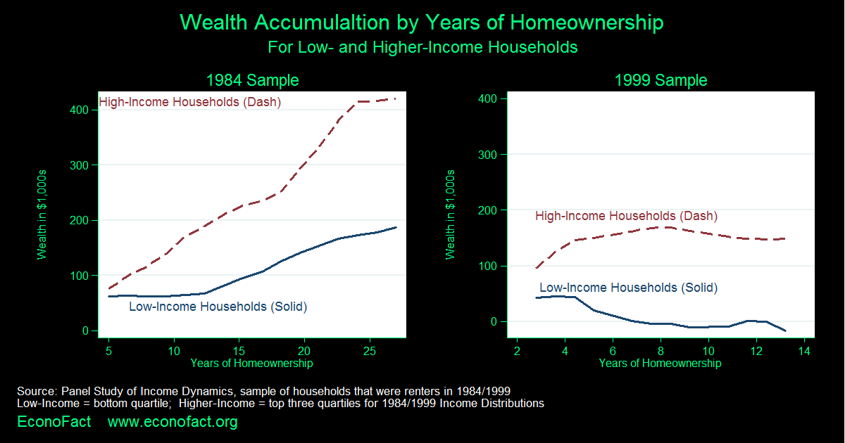 Do Low-Income Families Build Wealth Through Homeownership?
