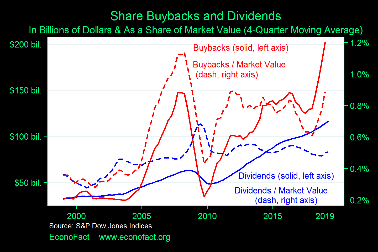 What Problems (If Any) Arise From Stock Buybacks? | Econofact