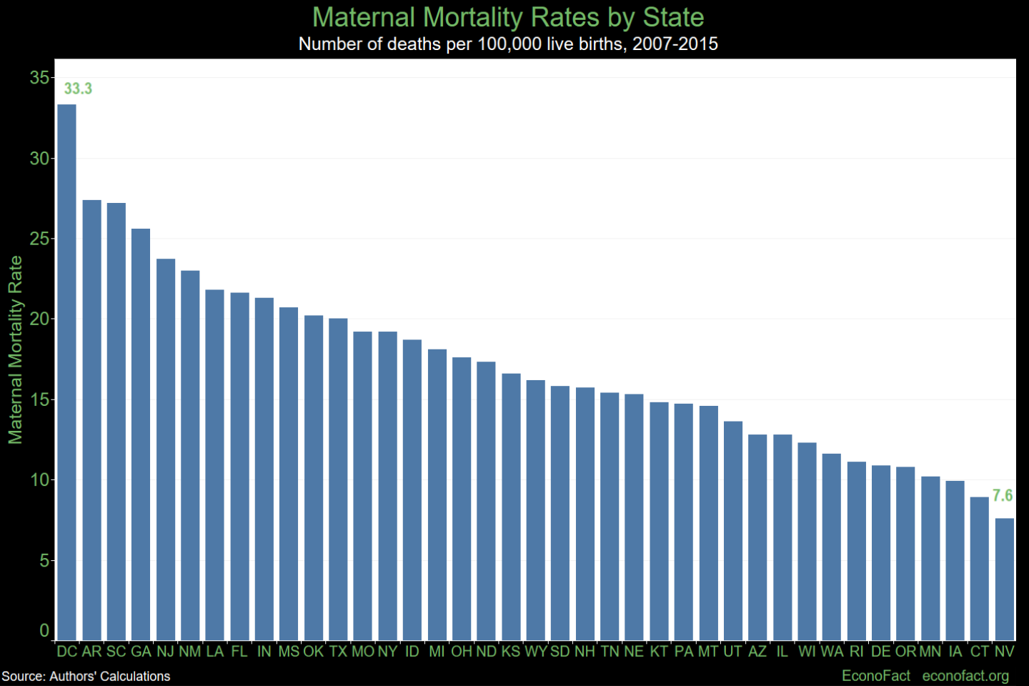Do State-Level Policies Impact Maternal Mortality?