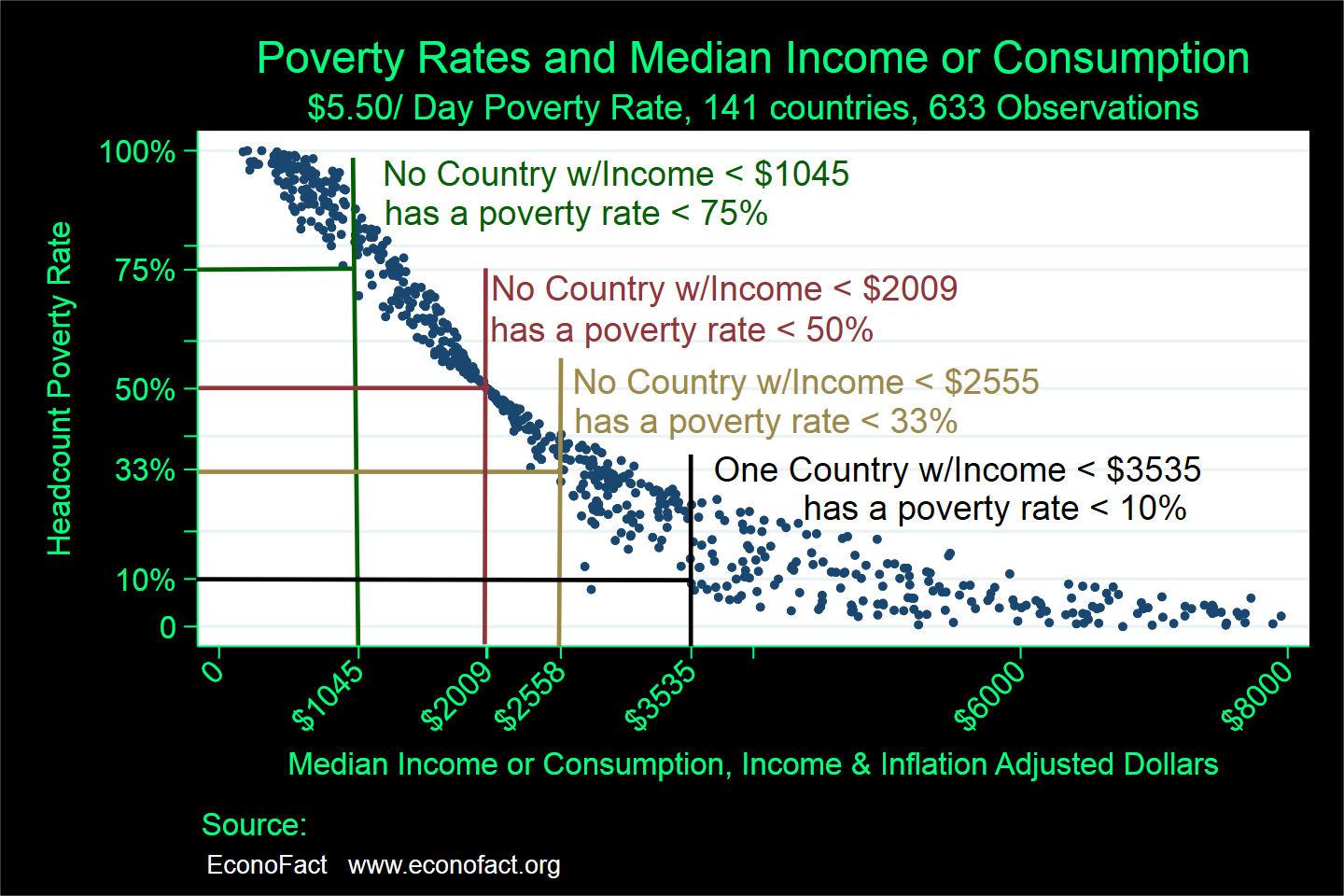 Poverty Reduction and Economic Growth