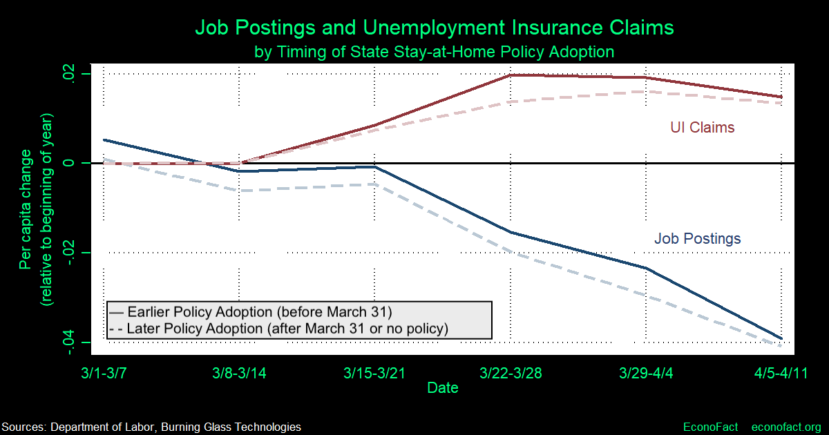 Labor Demand in the Time of COVID-19