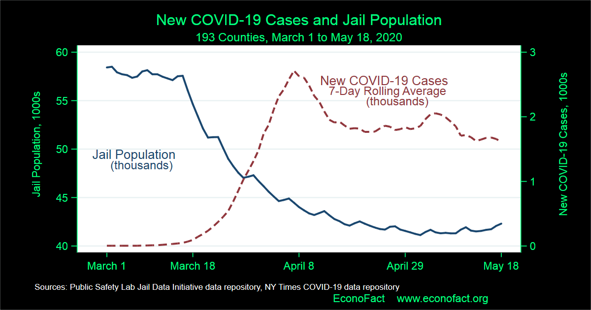 Incarceration and the COVID-19 Crisis