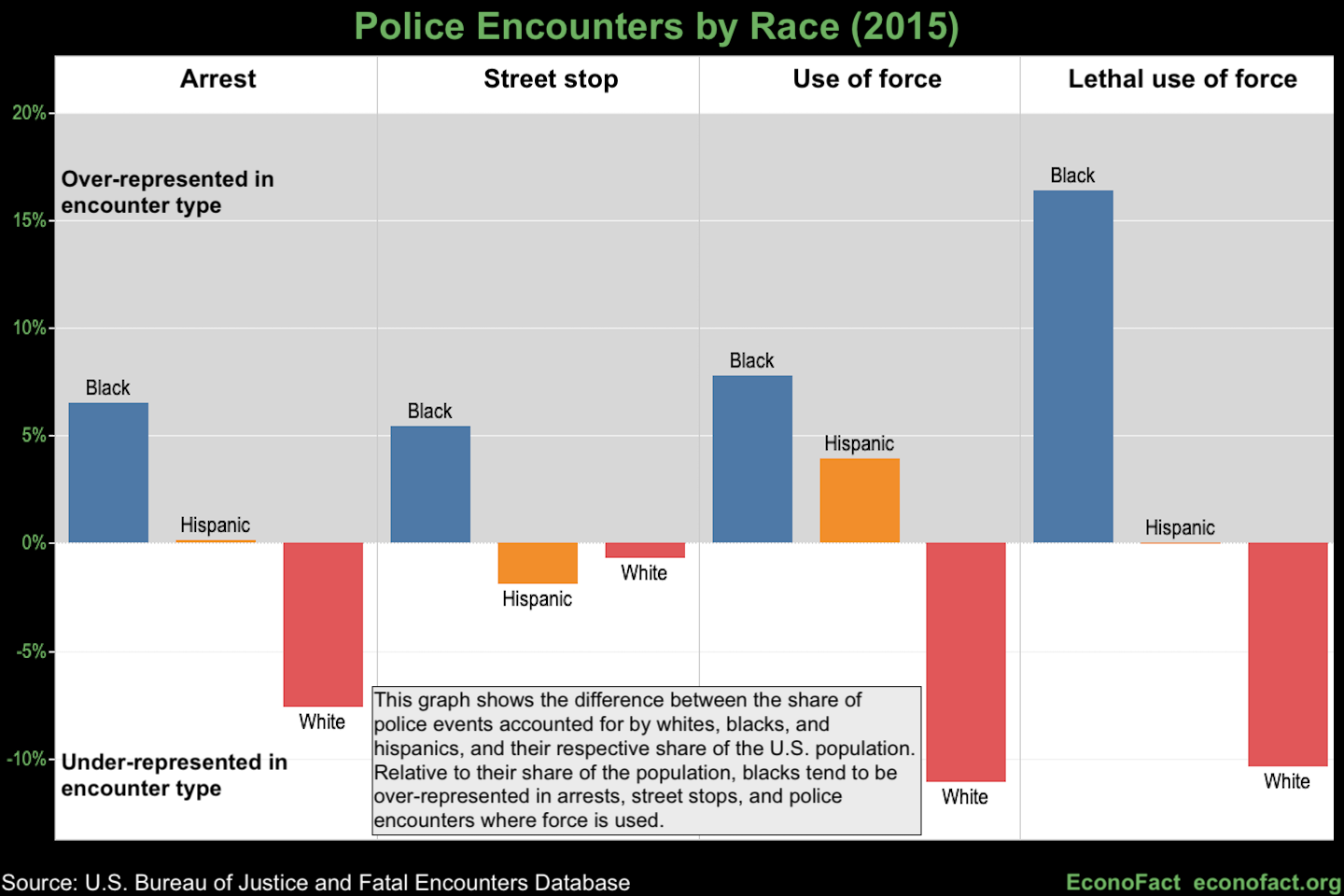 Economics Research on Racial Disparities in Policing