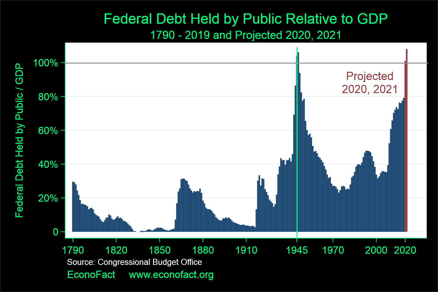 (How) Will We Pay Back the Federal Debt?