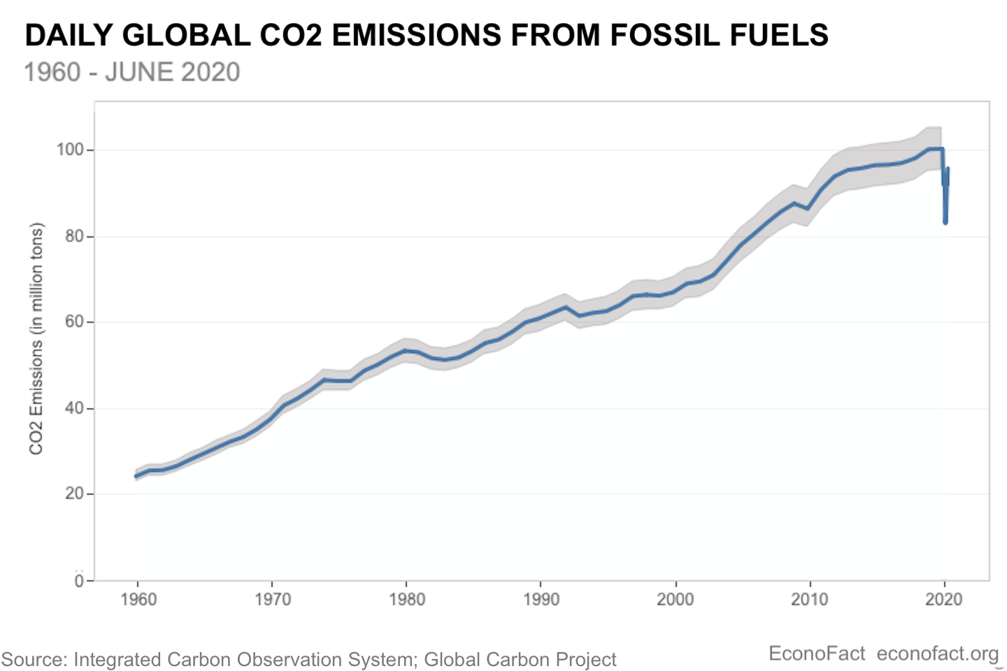 The Effect of COVID-19 on CO2 Emissions