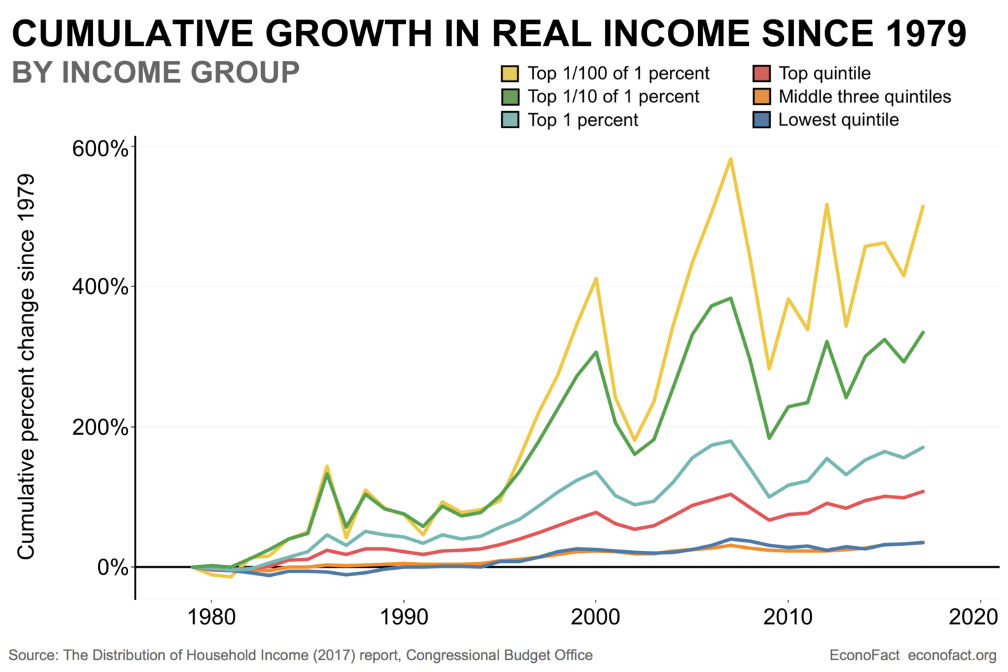 Taxing the Rich (UPDATED)