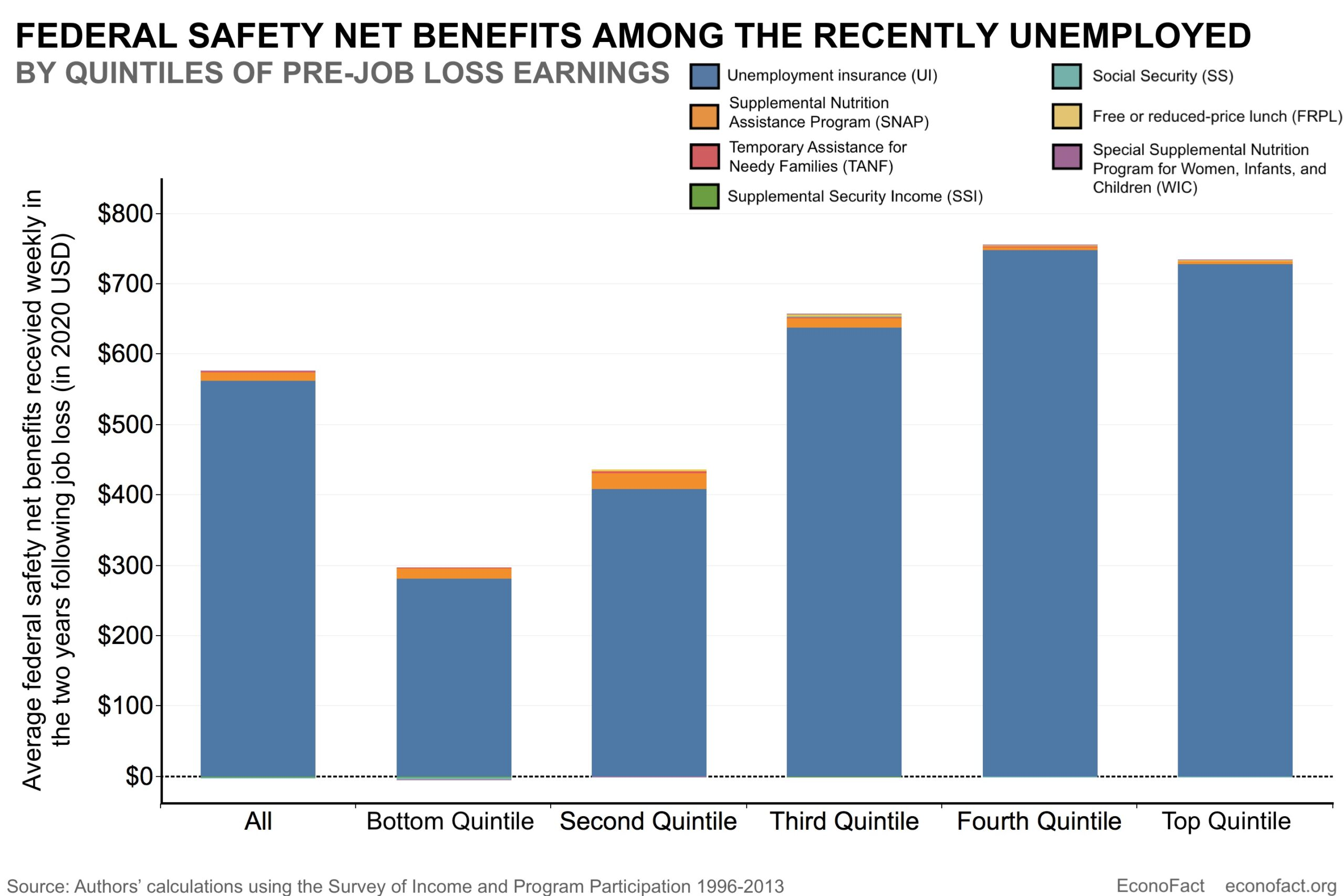 Job Loss and the Safety Net
