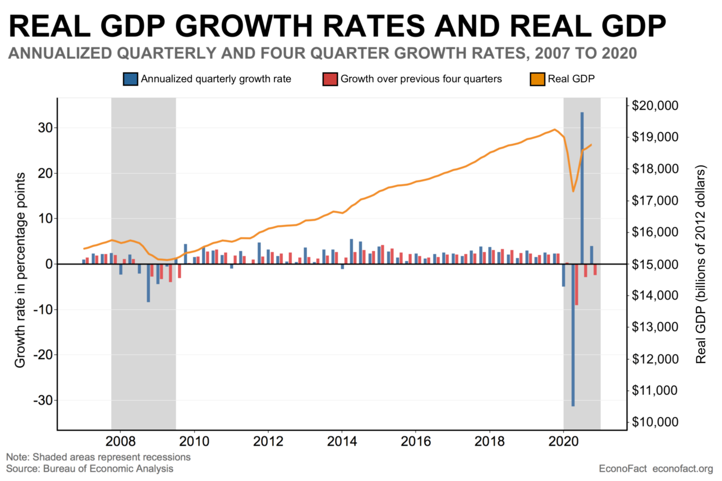 How Should We Think About 2020 GDP Growth?