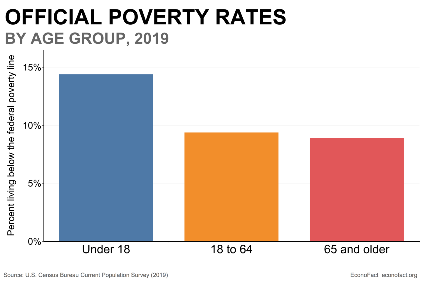 Child Poverty in the U.S.
