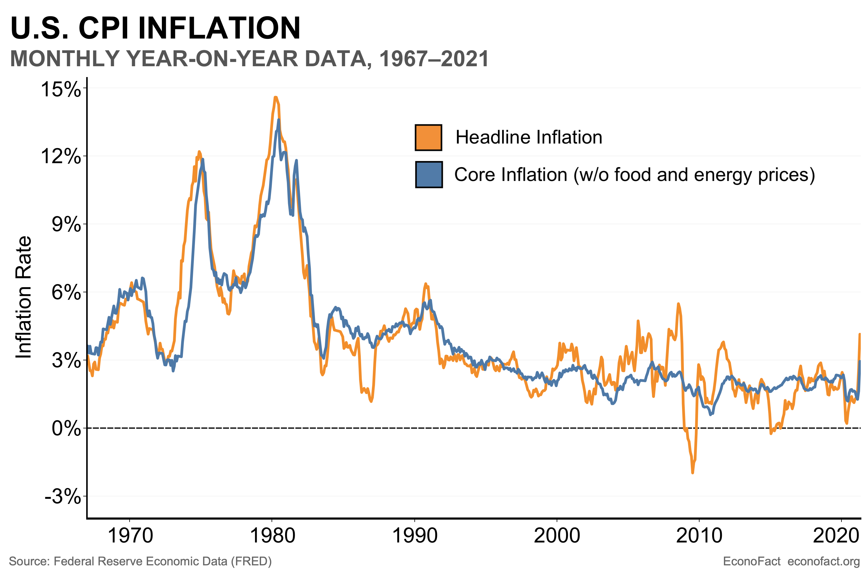 Rising Inflation?