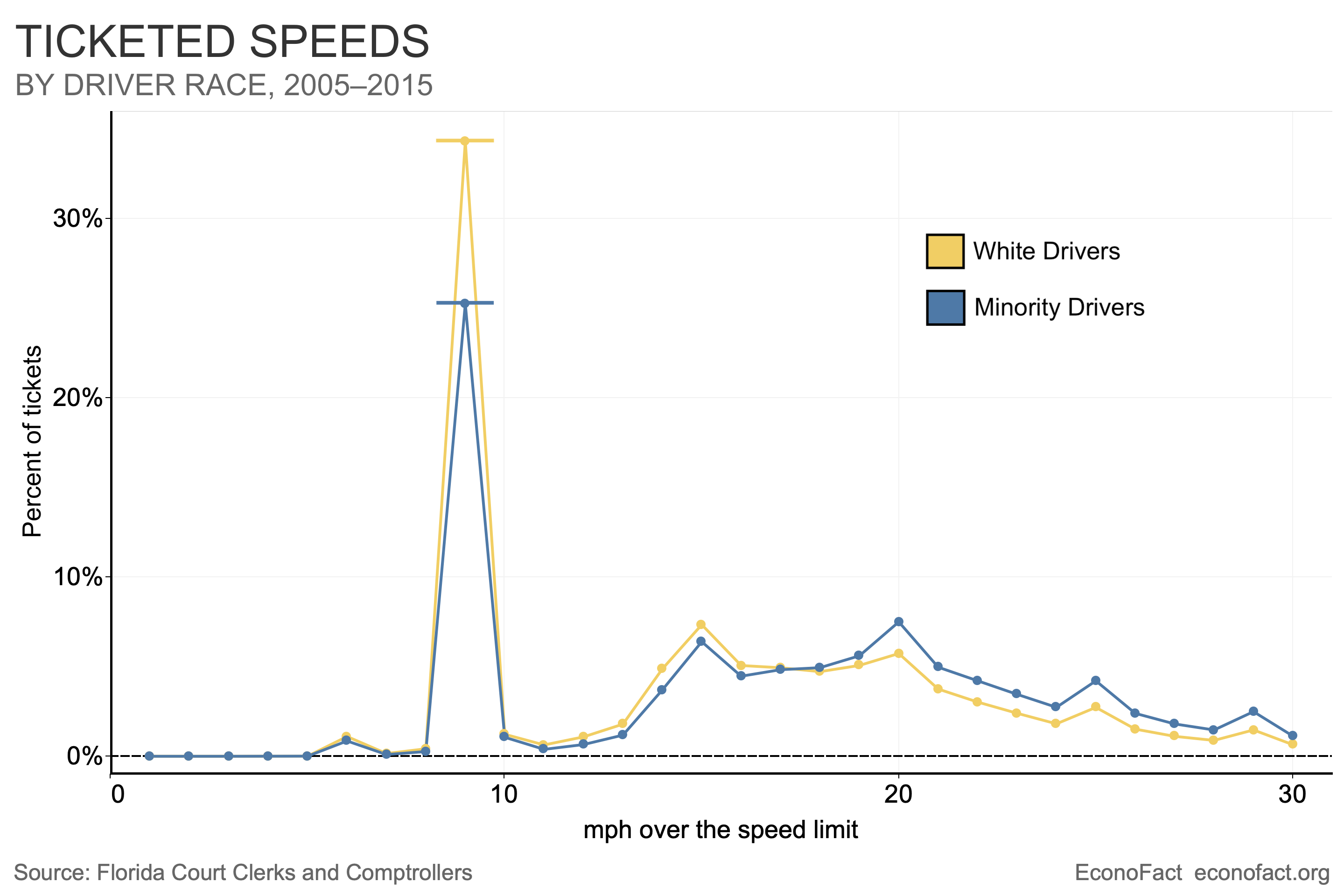 What Drives Racial Differences in Speeding Tickets?